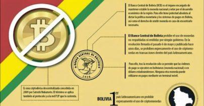 Bitcoin, uso complejo y prohibido en Bolivia